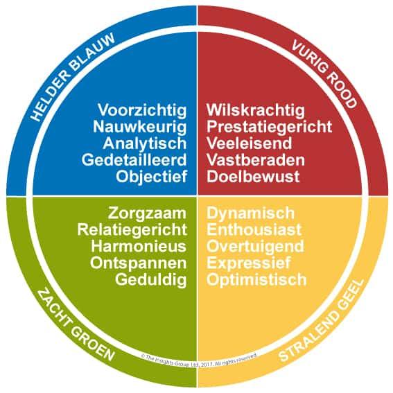 Insights Discovery DISC Kleurenprofiel Coaching Team